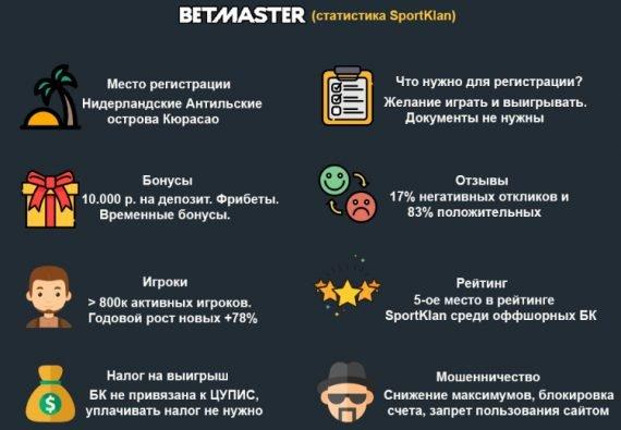 бетмастер обзор букмекерской конторы