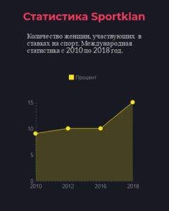 статистика женщины ставки на спорт