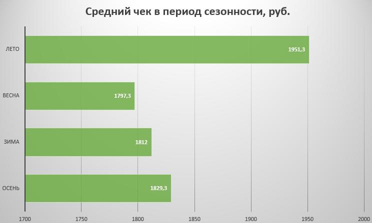 средняя сумма ставок в России летом и зимой