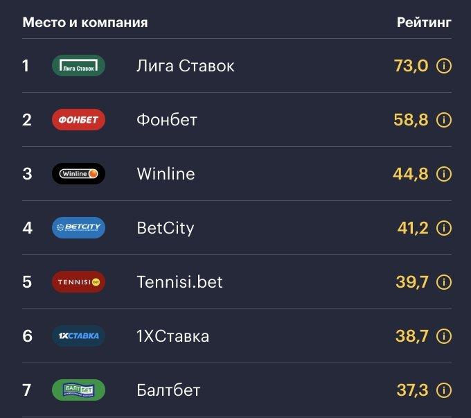 топ 5 бк россия