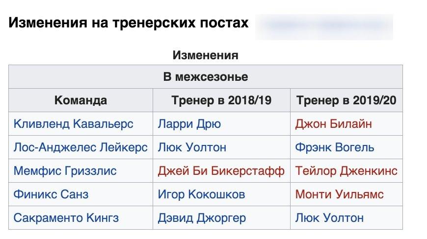 сезон нба 2019 2020