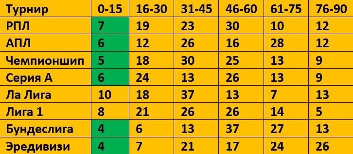Статистика сезона 2019-2020