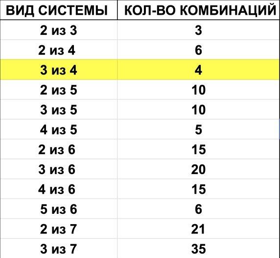 Система 3 из 4 в ставках: расчет и количество экспрессов