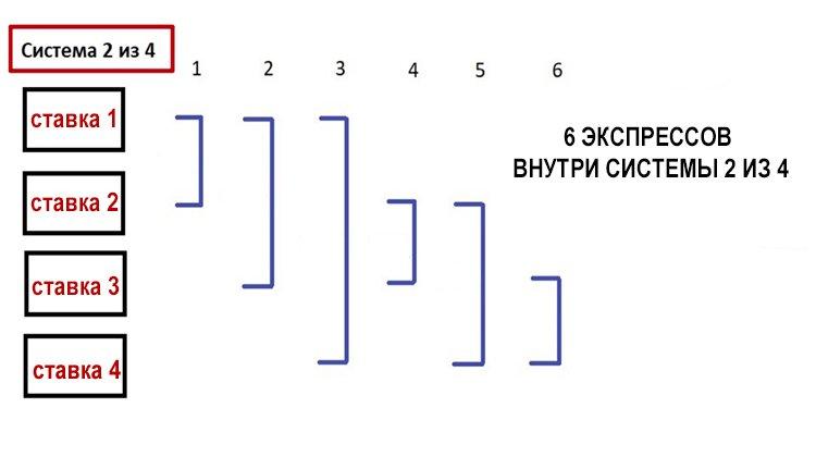 Система 2 из 4 в ставках