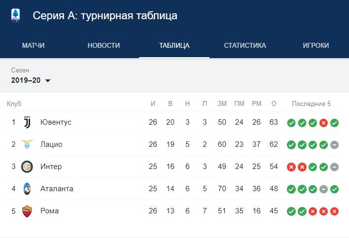 турнирная таблица серии А 2020