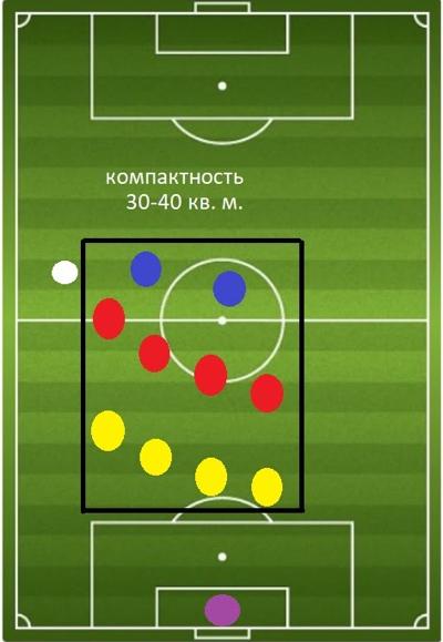 4-4-2 футбольная схема и тактика