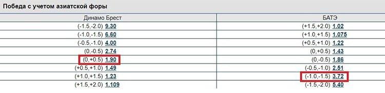 азиатский гандикап таблица