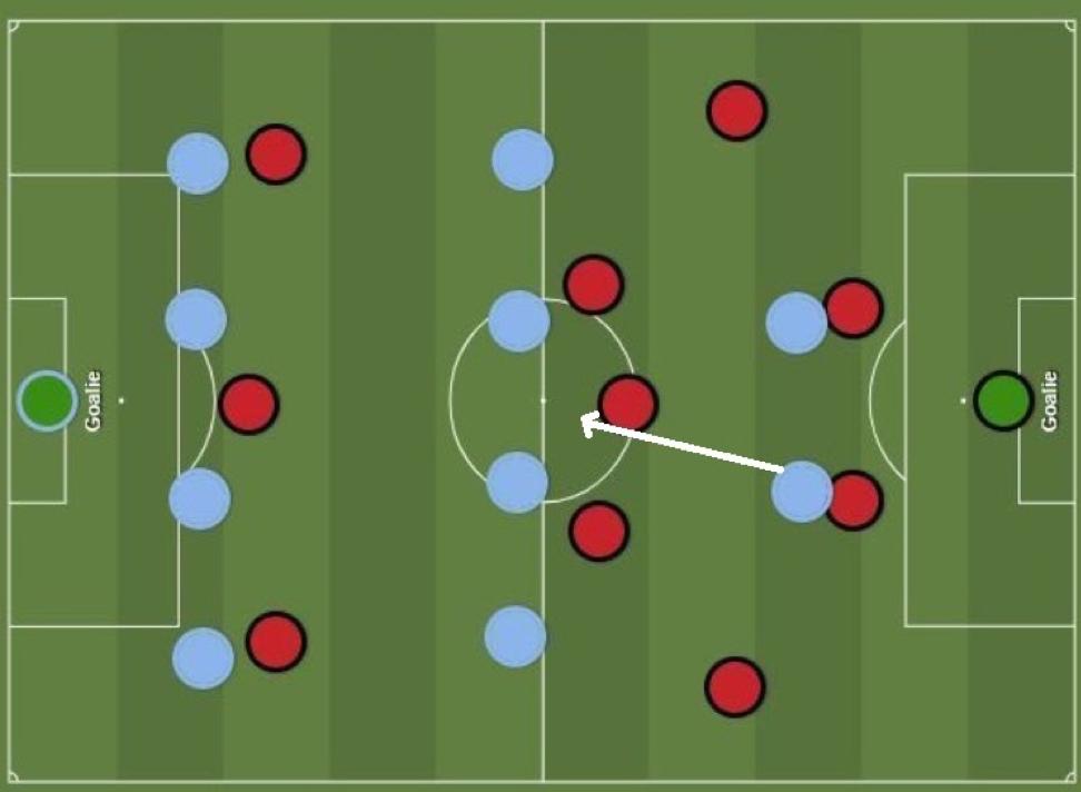 передвижение 3-3-4 схема футбол