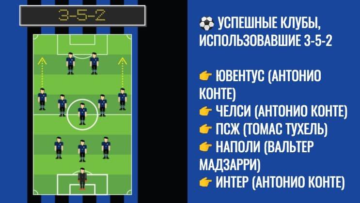 3-5-2 в футболе: схема, тактика, расстановка