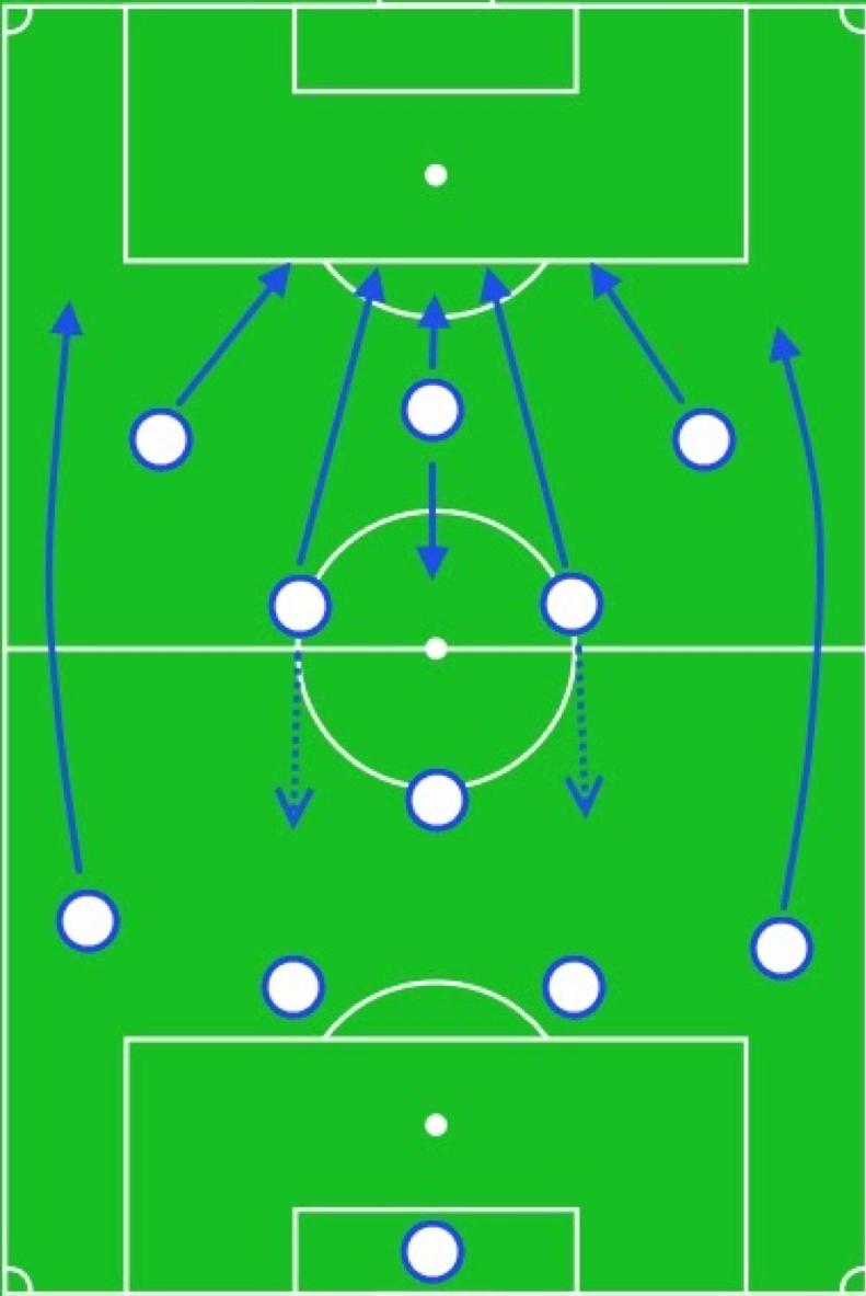 4-6-0 схема в футболе тактика как играют