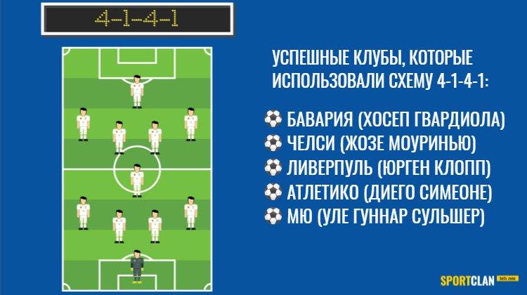 Схема 4-1-4-1 в футболе: тактика, расстановка и функции игроков