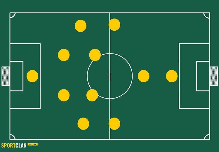 4 4 1 1 схема в футболе и тактика
