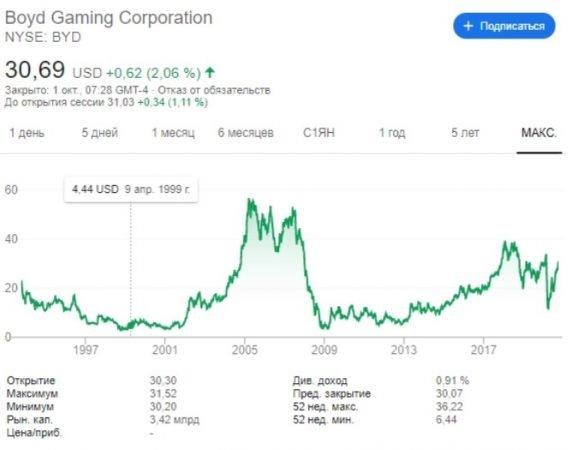 Boyd Gaming акции