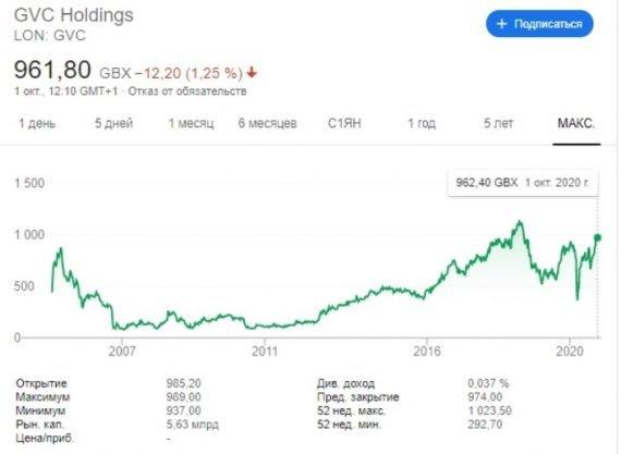 GVC Holding динамика цен акций