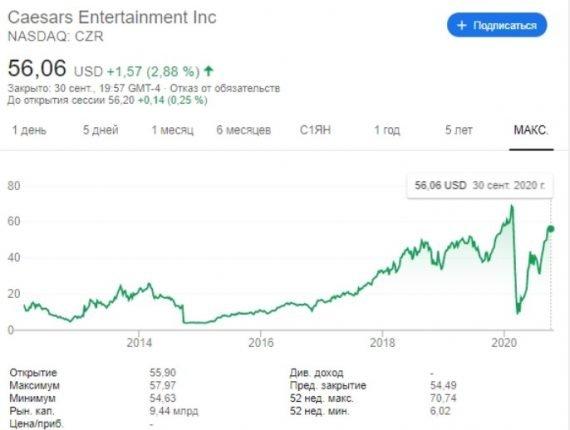 Harrah's Entertainment акции