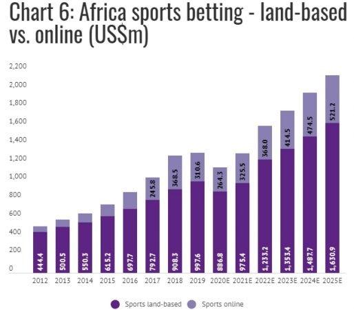ППС букмекеров в Африке