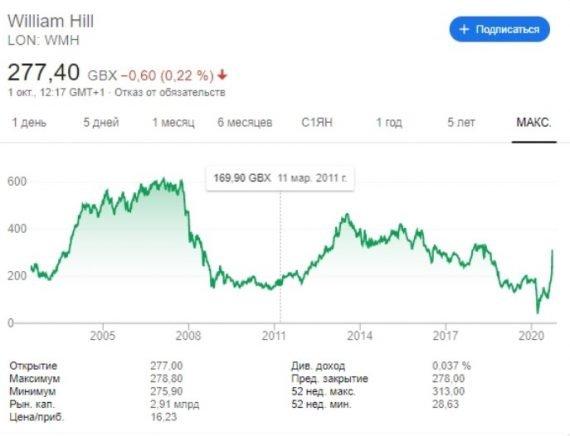 William Hill динамика цен на акции 2005