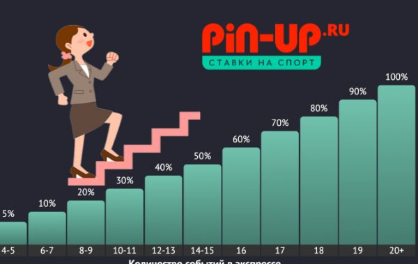 Экспресс Бонус от Pin-Up