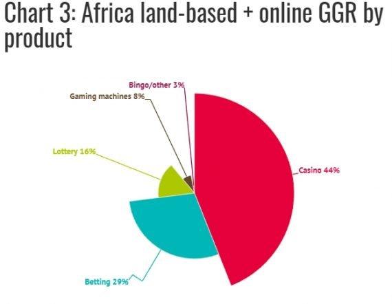 гемблинг в Африке