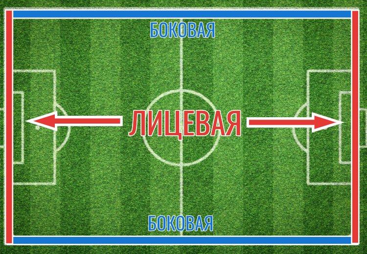 что такое угловой в футболе?