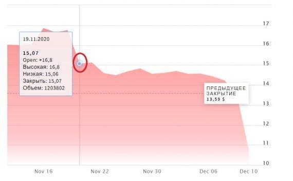 падение акций киви