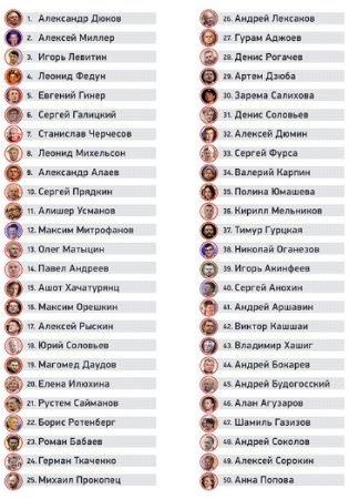 ТОП-50 самых влиятельных персоналий отечественного футбола от «Спорт-Экспресс»