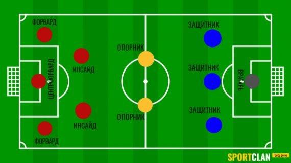 Схема 3-2-2-3 Футбол