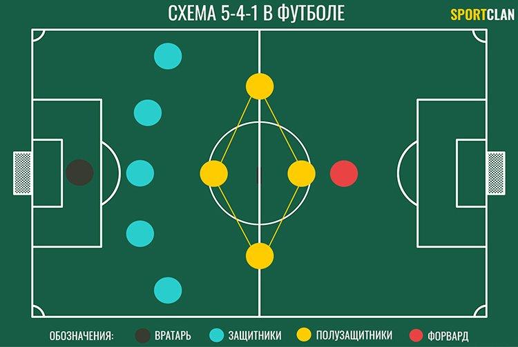 схема 5 4 1 в футболе как понять