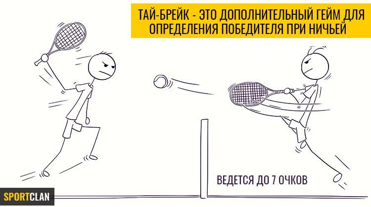 Тай-брейк в ставках на теннис