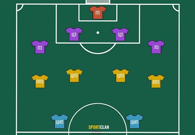 Позиции в футболе амплуа и расшифровка игроков