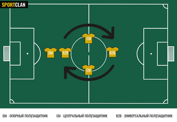 амплуа центральный полузащитник в футболе