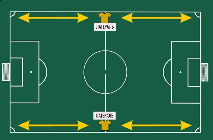 латераль позиции в футболе и обозначения