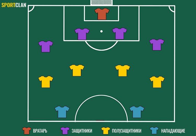 обозначение позиций в футболе
