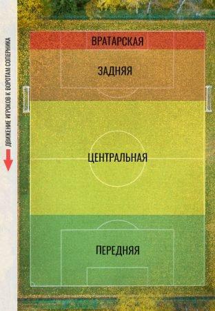 зоны футбольного поля для игроков