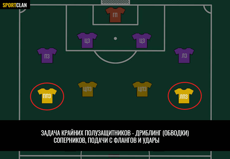 позиции крайних полузащитников в футболе