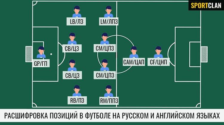 Позиции в футболе: расшифровка, обозначения и функции игроков