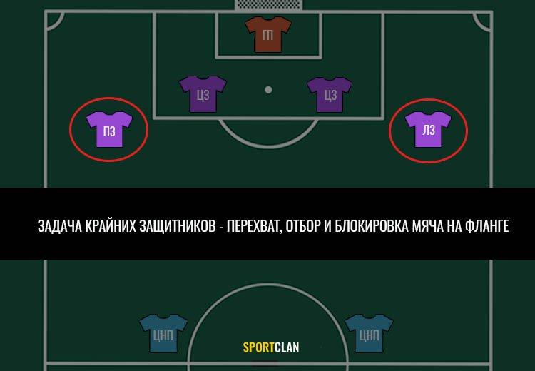 позиции защитников в футболе и задачи