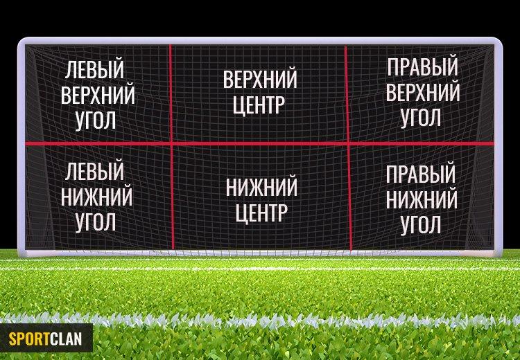 зоны футбольных ворот примеры