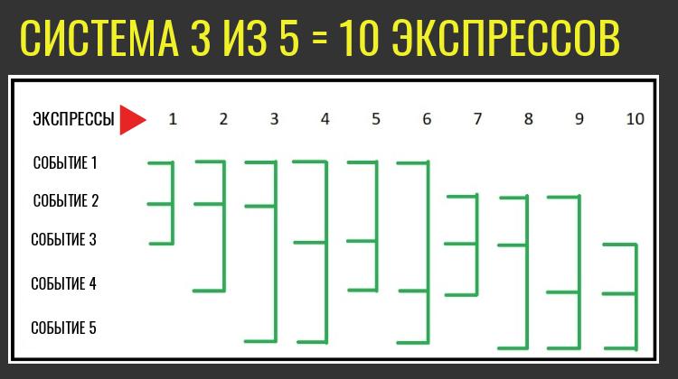 Система 3 из 5 в ставках: 10 ставок в одной