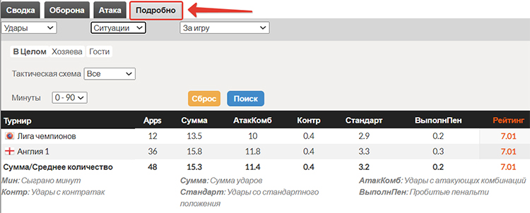 whoscored com русская версия