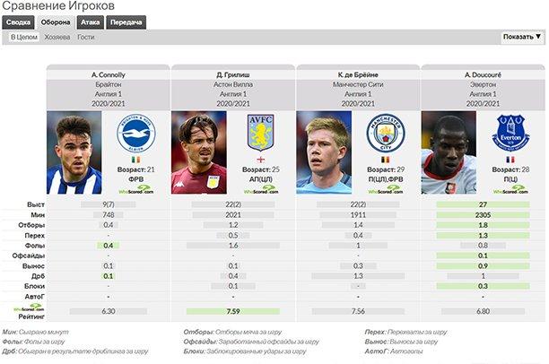 whoscored сравнение игроков и статистика