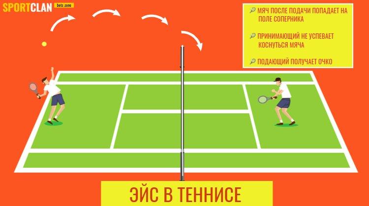Что такое эйс в теннисе и ставках на спорт?