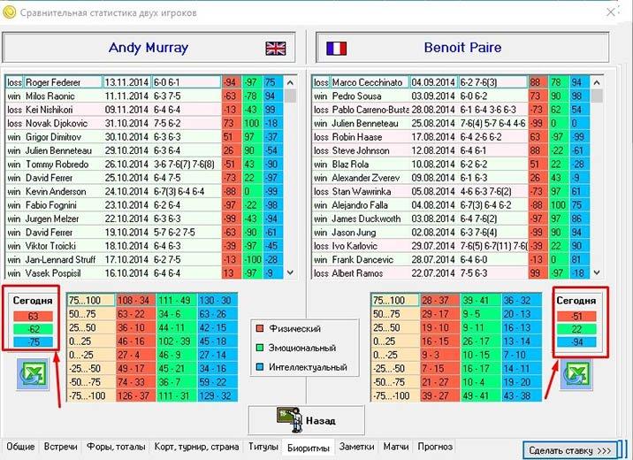 обзор сервиса теннисной статистики Oncourt