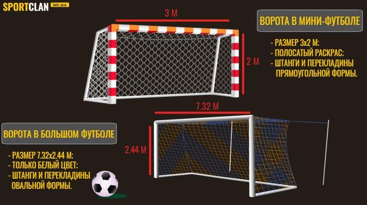 Размеры ворот в футболе и мини-футболе
