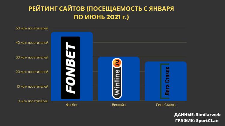 Фонбет стал самым популярным онлайн-букмекером России в первом полугодии 2021-го