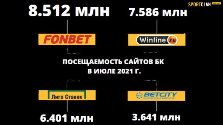Сайты БК Фонбет и Winline опередили конкурентов по посещаемости в июле 2021-го