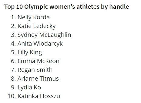 Топ-10 спортсменок на Олимпиаде