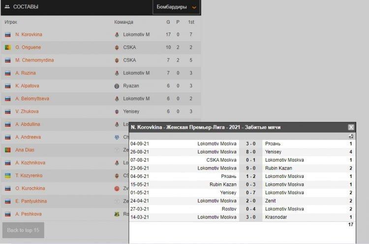 Soccerway обзор сервиса футбольной статистики