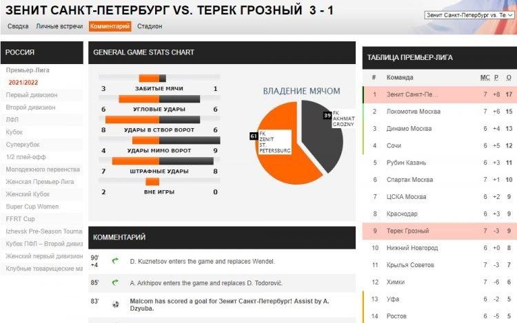 Soccerway футбольная статистика для ставок на спорт